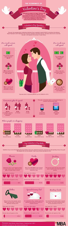 Economics+Valentines+Day