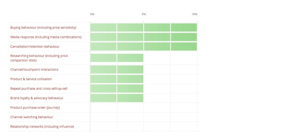 Analytics Poll Q3