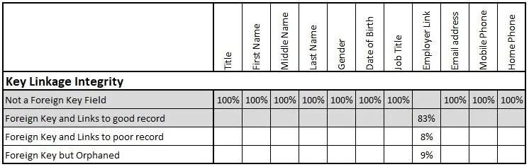 Customer Data Quality Reporting 2