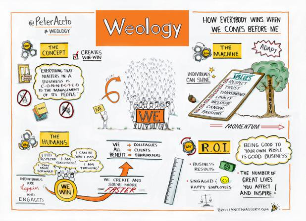 Weology, the benefits when We comes before Me - part 1 of 2