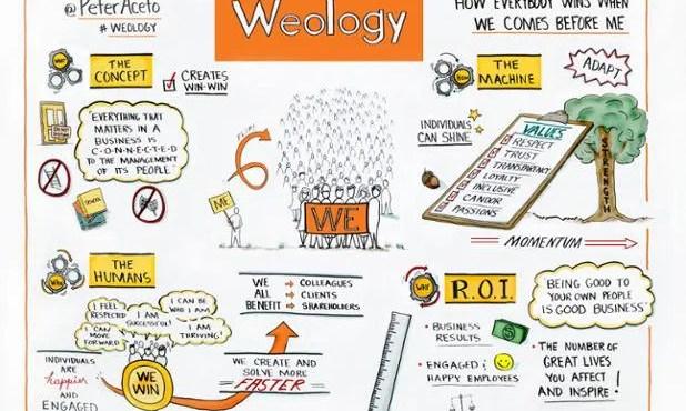 Weology