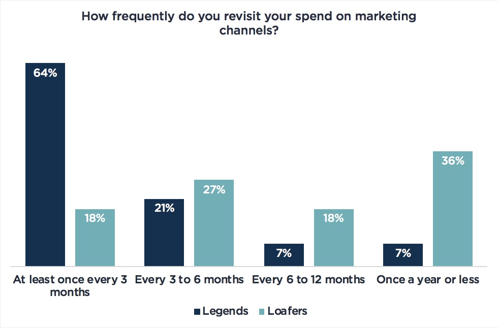 to acquire customers graph 1