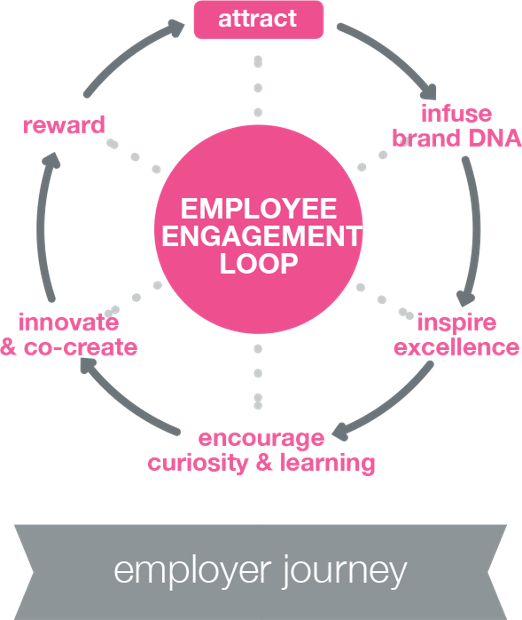 The Employer Journey to Optimizing Employer-Employee Relationships