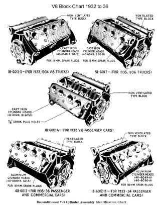 flathead_engine_blockchart32-36