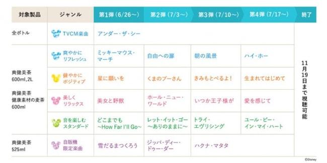 sou06 min - 爽健美茶 ディズニーミュージック配信 〜 成分効能なども知っておきたい!!