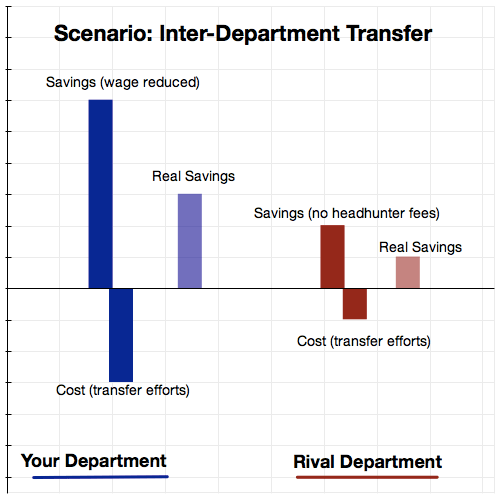 Inter Departmental Transfer