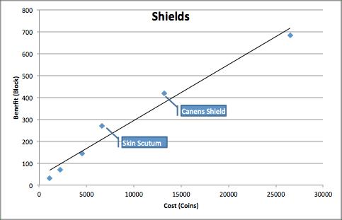 Shields Chart