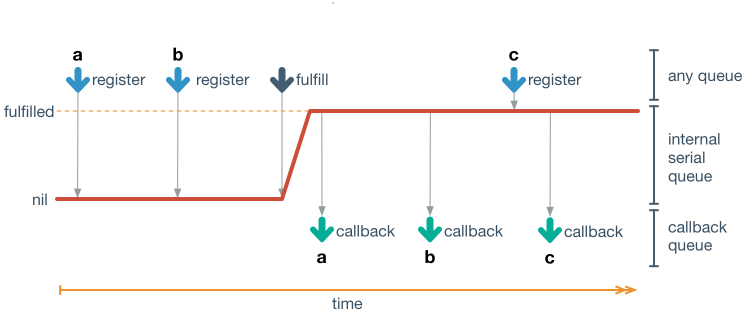 Time Diagram of promise completion