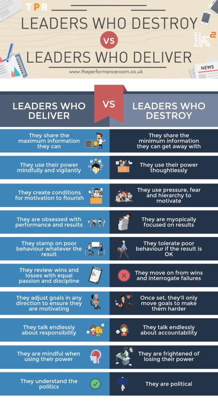 Leaders who destroy 2x