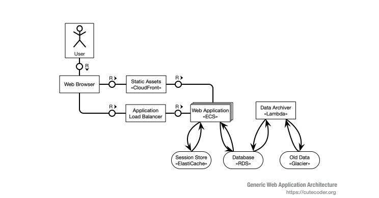 Generic Web Application Architecture
