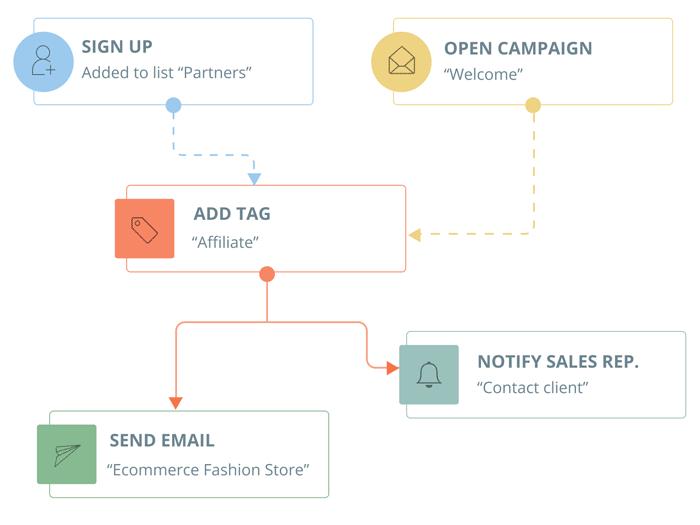 Egoi-review-egoi-email-marketing-saves-time