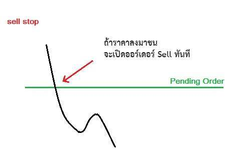 Sell stop