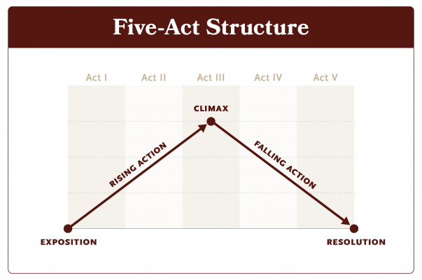 fiveactstructurewhitebgrevised