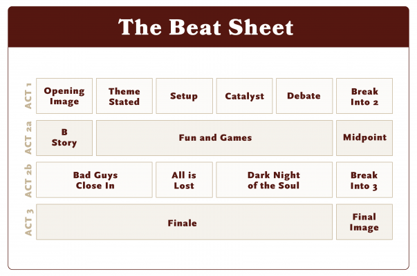 Blake Snyder's 'Save the Cat' Beat Sheet is frequently referenced in the screenwriting community.