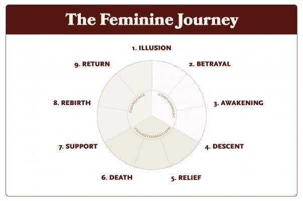 The Feminine Journey
