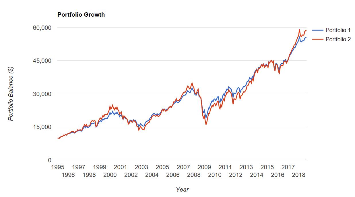 International Balanced Growth