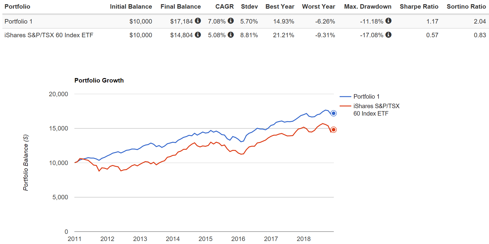 Greater Income Total Return