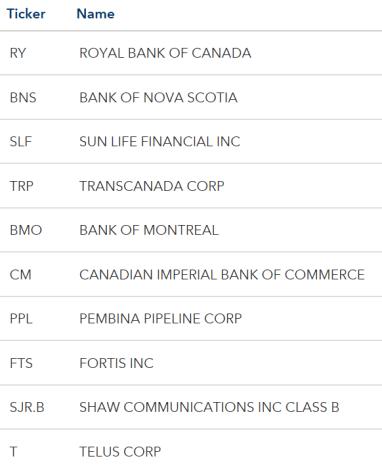 MSCI Canadian Holdings