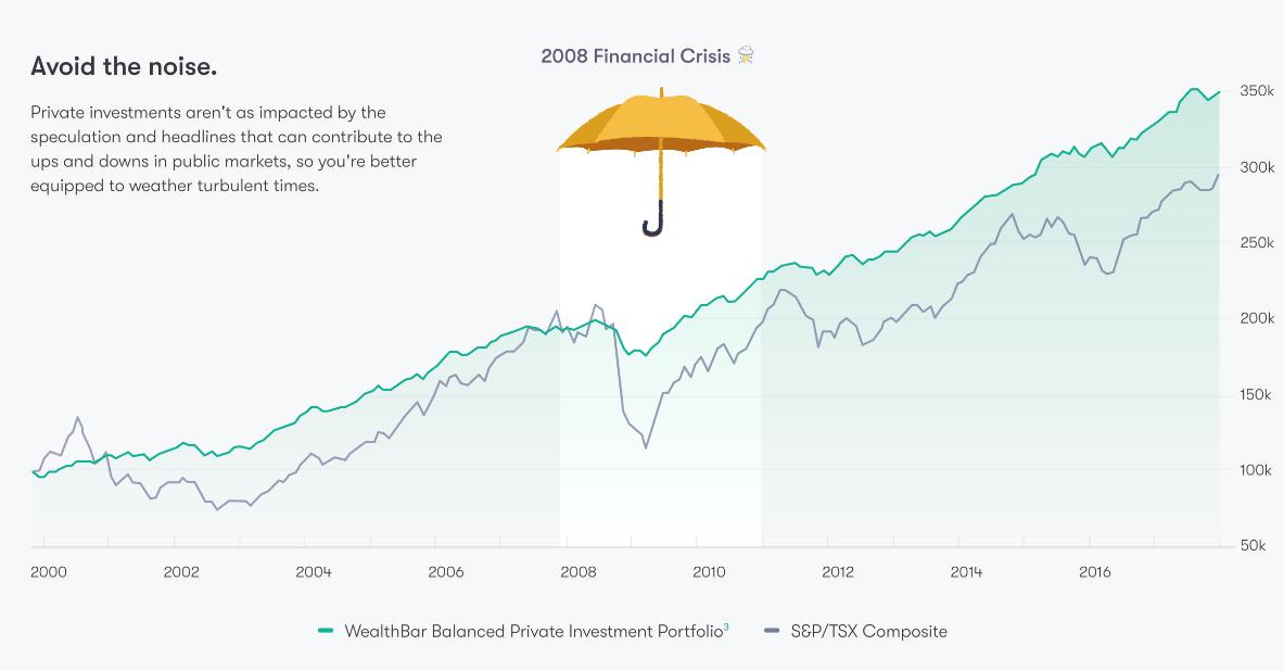 WealthbarThroughFinancialCrisis