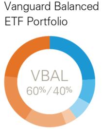 vanguard balanced asset allocation