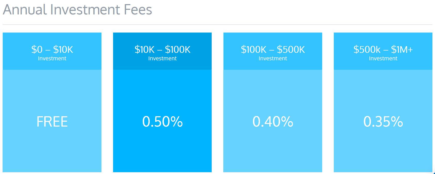 Investment Fees ModernAdvisor