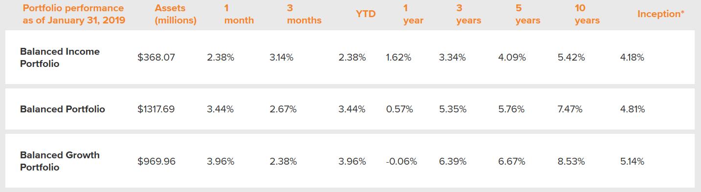 Tangerine Balanced Portfolios Through Market Crisis