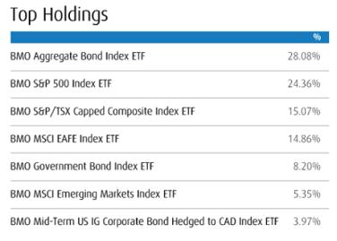 ZBAL Top Holdings