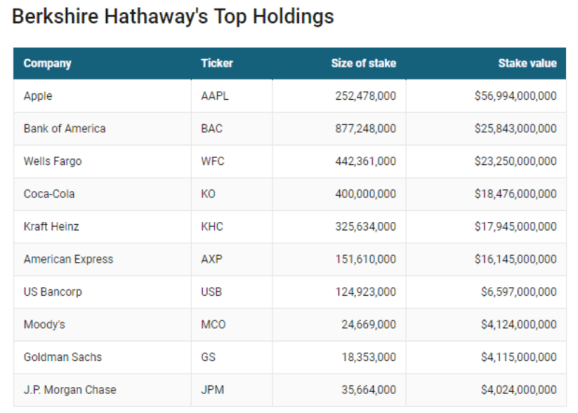 Berkshire Top Holdings