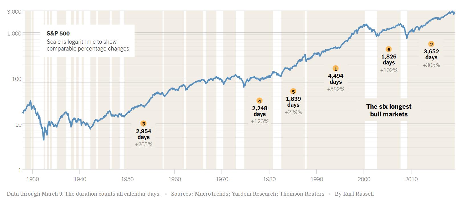 Bull Market Runs