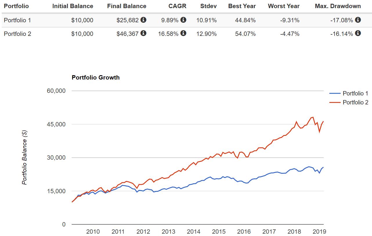 Stock Market Bull Run