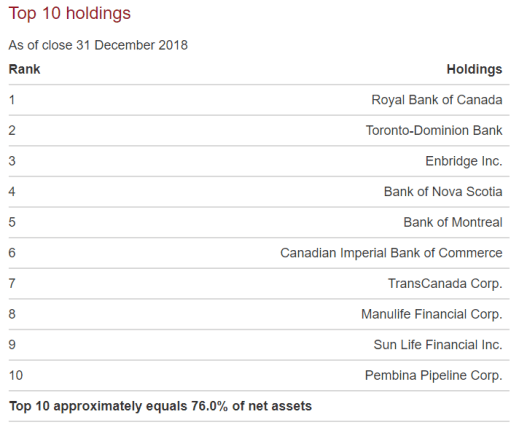 Top Holdings VDY