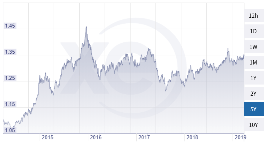 Canada to US Dollar 5 year