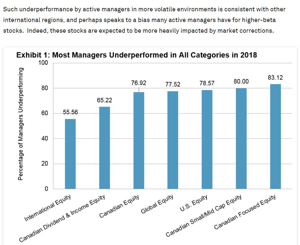 Active underperformance Canada 2018