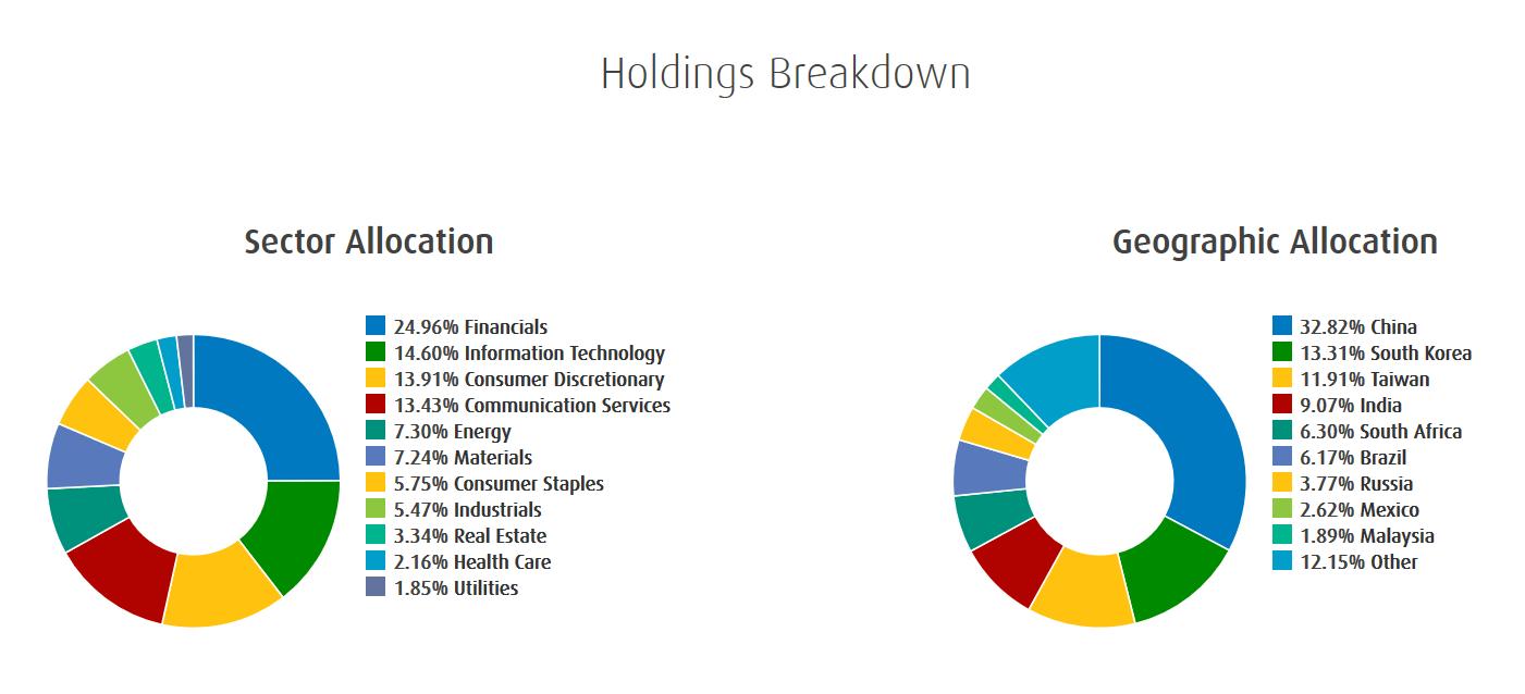 Emerging Markets BMO