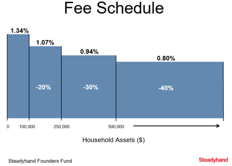 Steadyhand Fees by assets