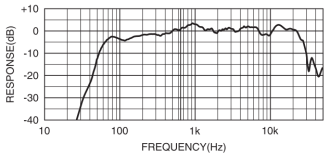 Yamaha HS5 Frequency Chart