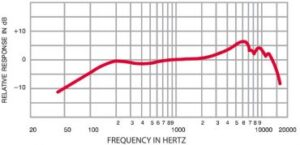 frequency response example