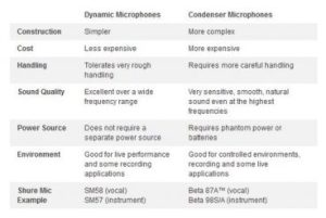 difference between condenser and dynamic vocal microphone