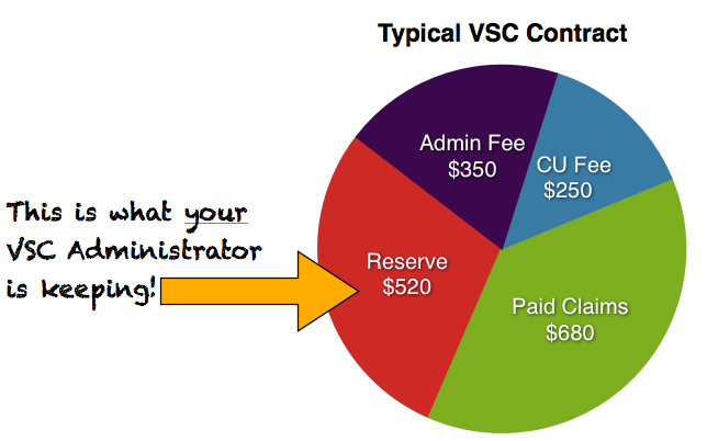 VSC Contract Pie Chart