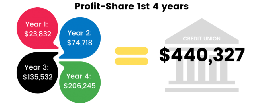 Profit-Share First 4 Years Chart