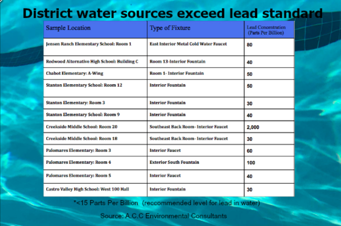 Unsafe amounts of lead in water found in CVUSD fountains