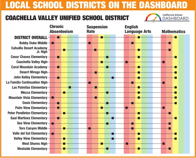 images/California School Dashboard Graphs for the Coachella Valley/CVUSD