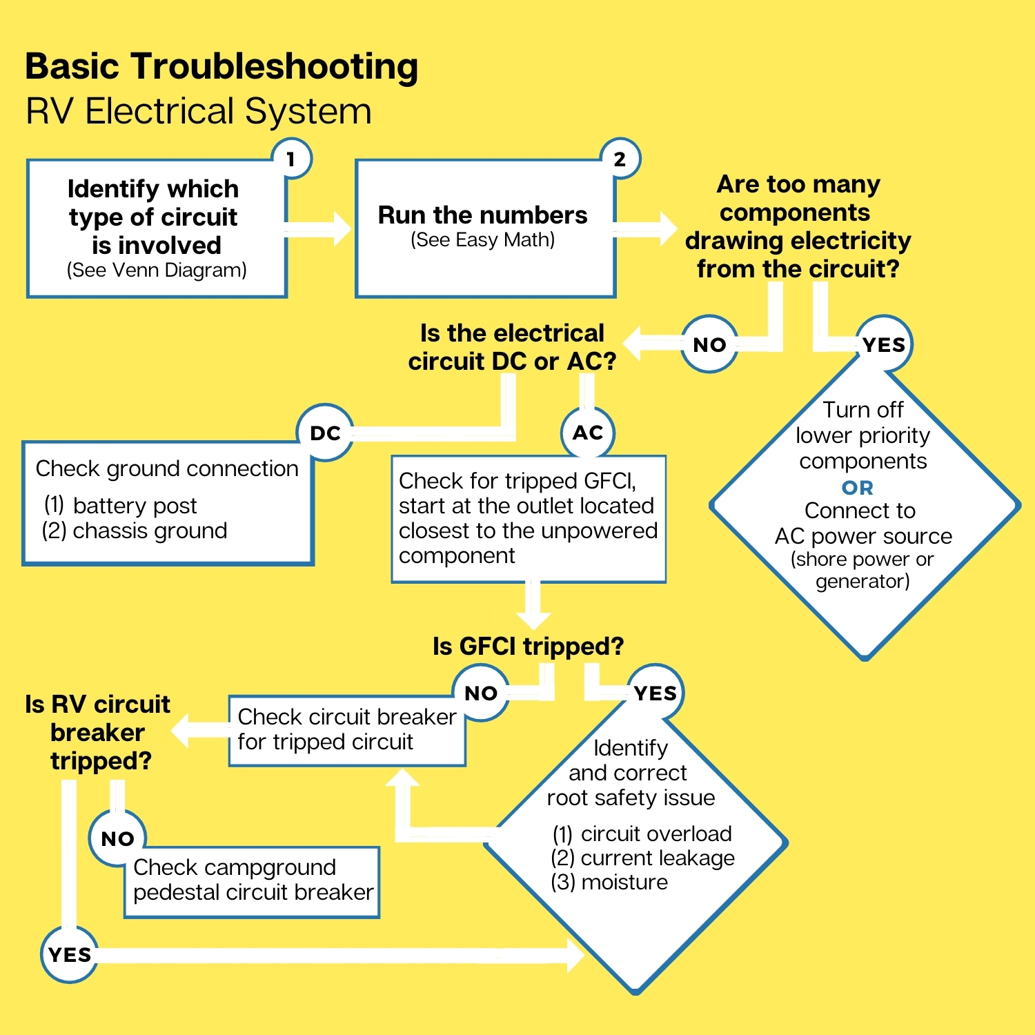 Flowchart - Basic Troubleshooting RV Electrical System