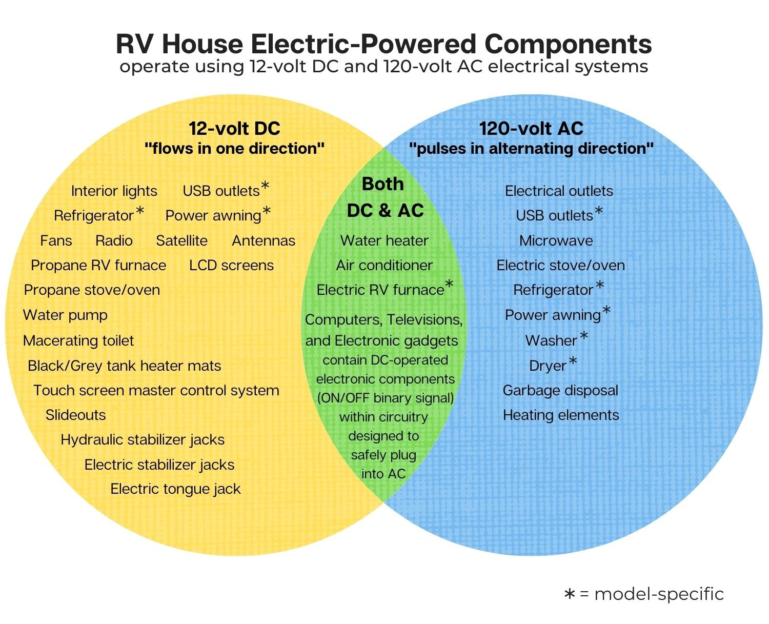 Venn diagram listing RV House Electric-Powered Components drawing from either or both 12-volt DC and 120-volt AC electrical systems.