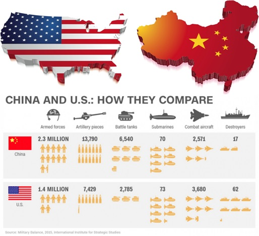 China-vs-USA-War-How-They-Compare