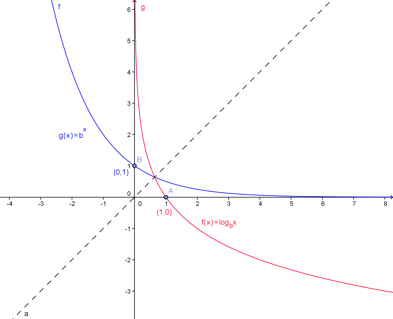 Wiki Algebra 2 Period 2 Fall Unit 6 Exponential