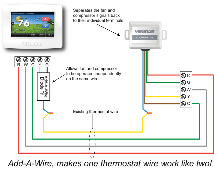 Astounding Thermostat Wiring Diagram Also Venstar Thermostat Wire Diagram Wiring Cloud Pimpapsuggs Outletorg