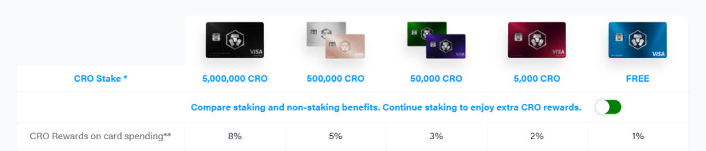 Crypto.Com Card rewards