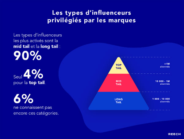 distribution influencer marketing campaign influence