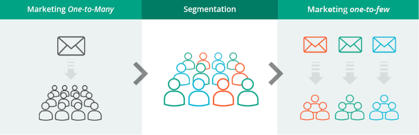 graphic - segmentation